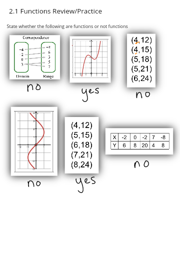 2.2 Functions and their Graphs
